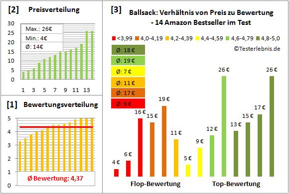 Ballsack Test Bewertung
