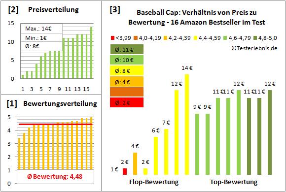 Baseball-Cap Test Bewertung
