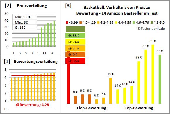 Basketball Test Bewertung