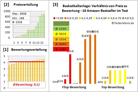 Basketballanlage Test Bewertung