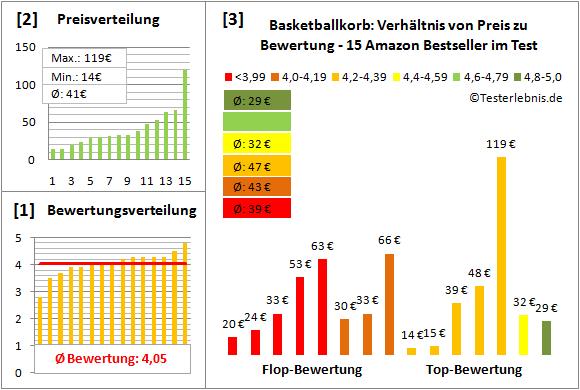 Basketballkorb Test Bewertung