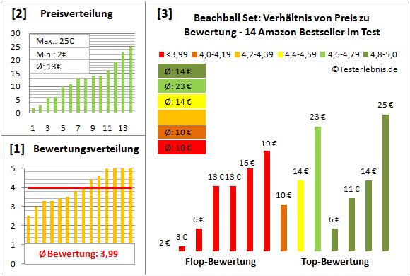 Beachball-Set Test Bewertung
