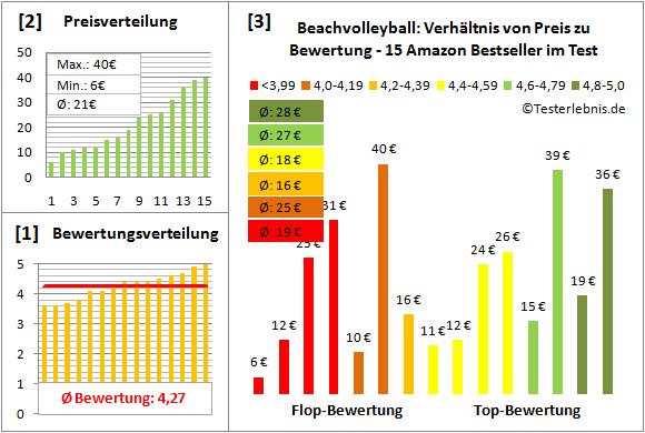 Beachvolleyball Test Bewertung