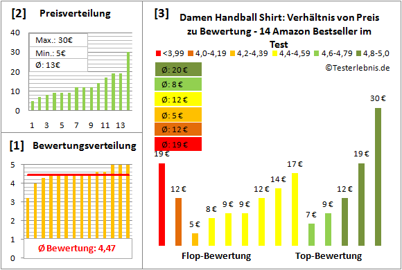 Damen-Handball-Shirt Test Bewertung