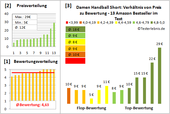 Damen-Handball-Short Test Bewertung