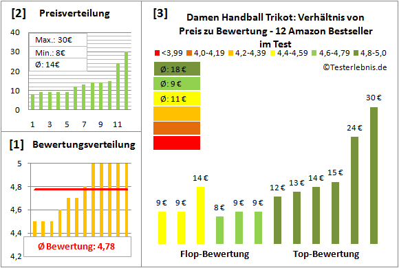 Damen-Handball-Trikot Test Bewertung