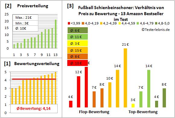 Fussball-Schienbeinschoner Test Bewertung
