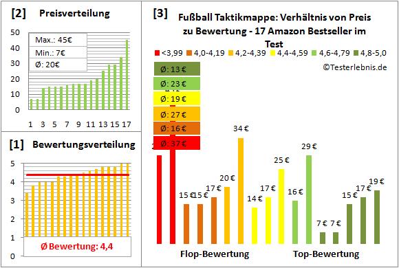 Fussball-Taktikmappe Test Bewertung