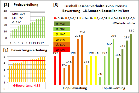 Fussball-Tasche Test Bewertung