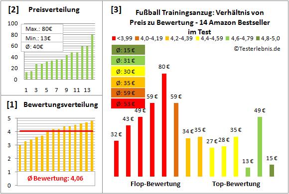Fussball-Trainingsanzug Test Bewertung