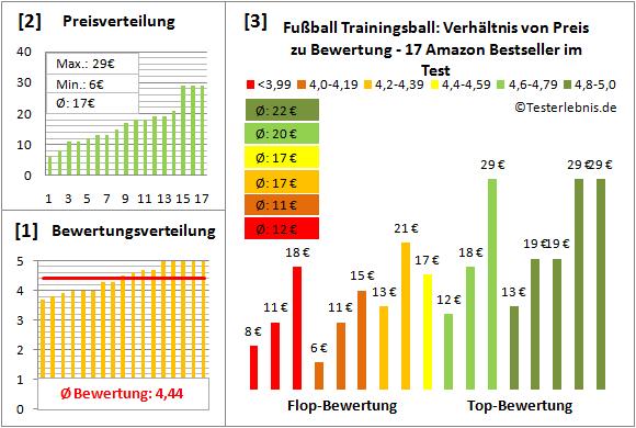 Fussball-Trainingsball Test Bewertung
