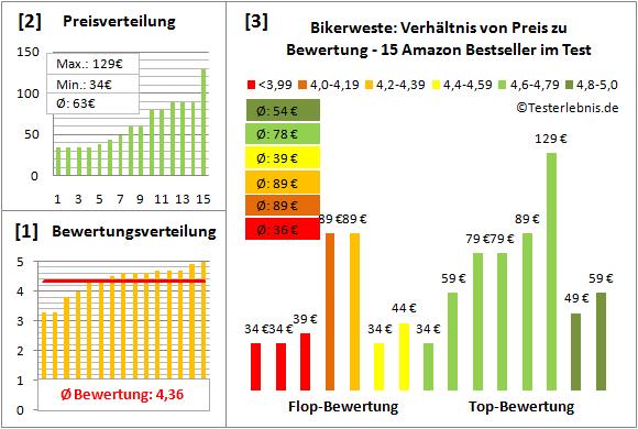 Bikerweste Test Bewertung