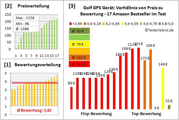 Golf-GPS-Geraet Test Bewertung