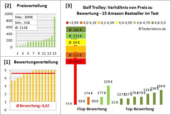 Golf-Trolley Test Bewertung