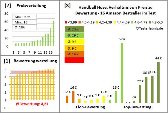 Handball-Hose Test Bewertung