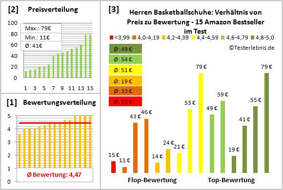 Herren-Basketballschuhe Test Bewertung