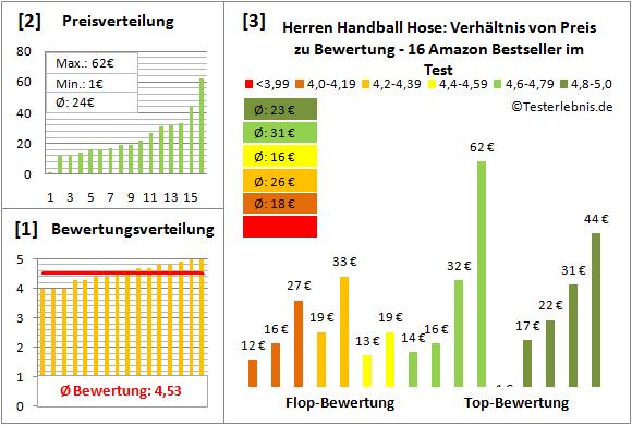 Herren-Handball-Hose Test Bewertung