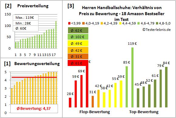 Herren-Handballschuhe Test Bewertung