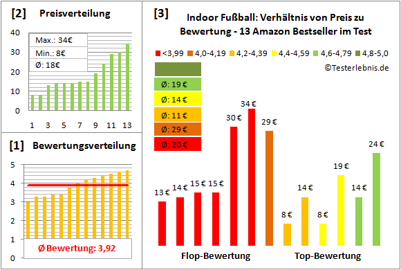 Indoor-Fussball Test Bewertung