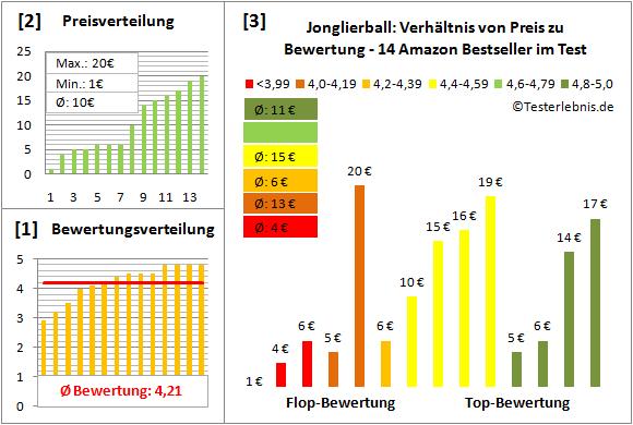 Jonglierball Test Bewertung