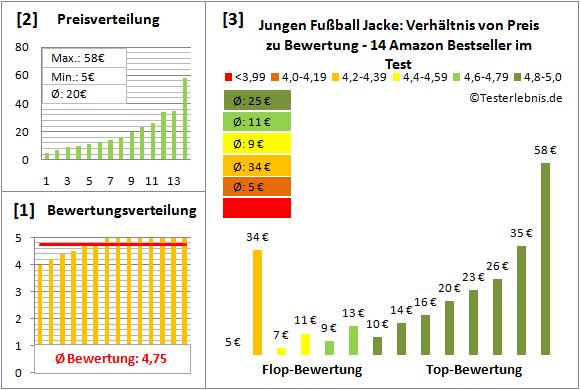 Jungen-Fussball-Jacke Test Bewertung
