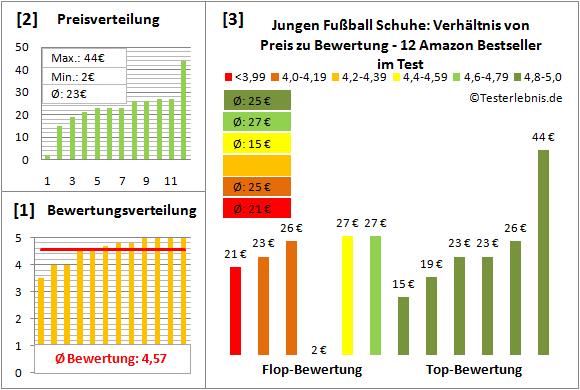 Jungen-Fussball-Schuhe Test Bewertung