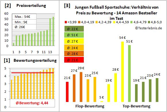 Jungen-Fussball-Sportschuhe Test Bewertung