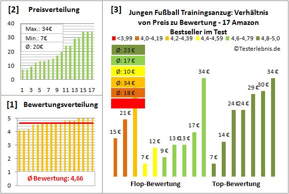 Jungen-Fussball-Trainingsanzug Test Bewertung
