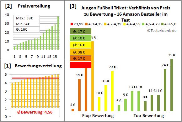 Jungen-Fussball-Trikot Test Bewertung