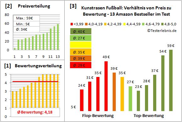 Kunstrasen-Fussball Test Bewertung