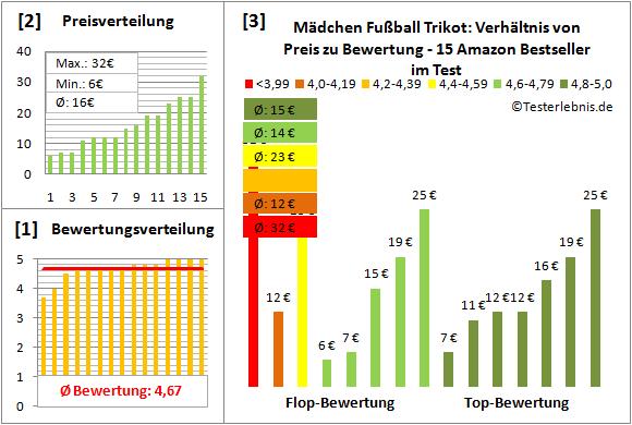 Maedchen-Fussball-Trikot Test Bewertung