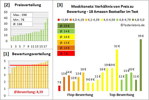 Moskitonetz Test Bewertung