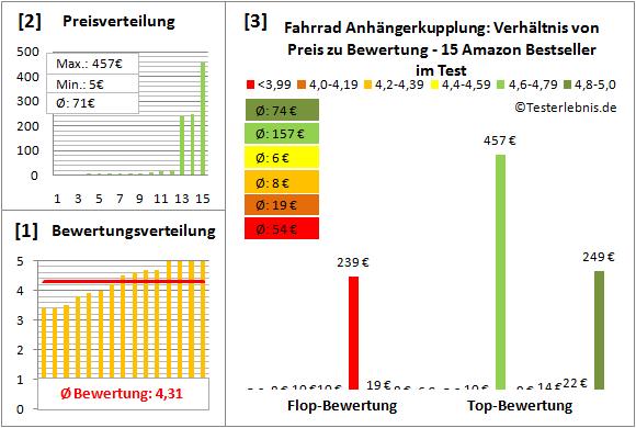 Fahrrad-Anhaengerkupplung Test Bewertung
