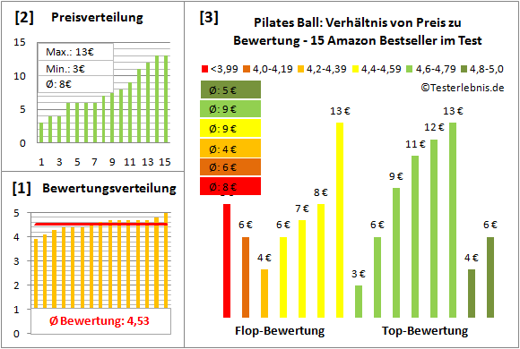 Pilates-Ball Test Bewertung