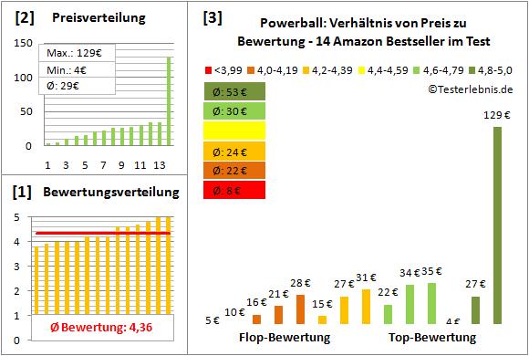 Powerball Test Bewertung