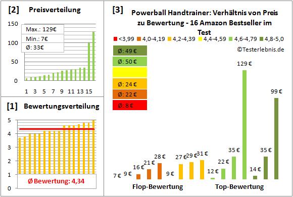 Powerball-Handtrainer Test Bewertung