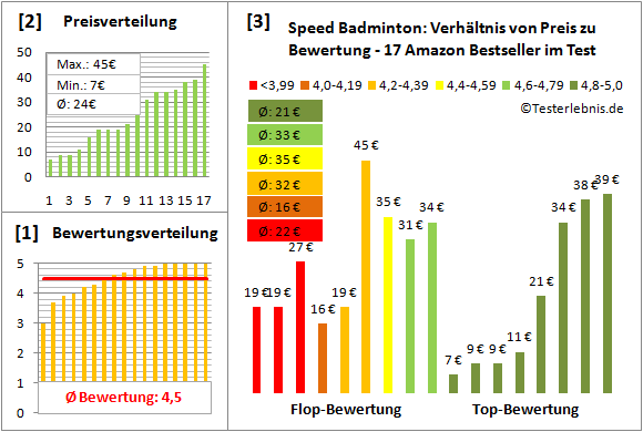 Speed-Badminton Test Bewertung