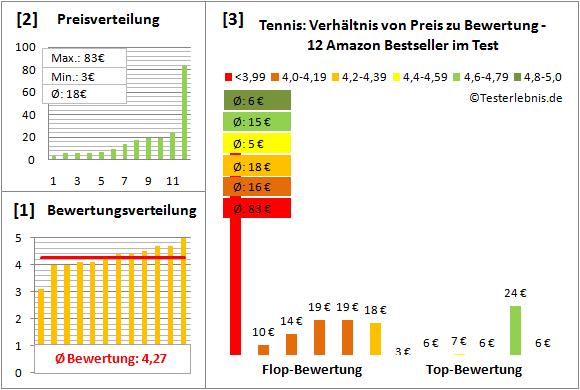 Tennis Test Bewertung
