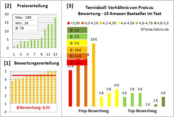 Tennisball Test Bewertung