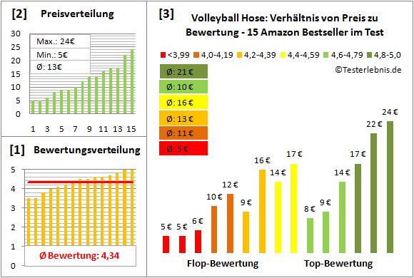 Volleyball-Hose Test Bewertung