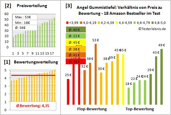 Angel-Gummistiefel Test Bewertung