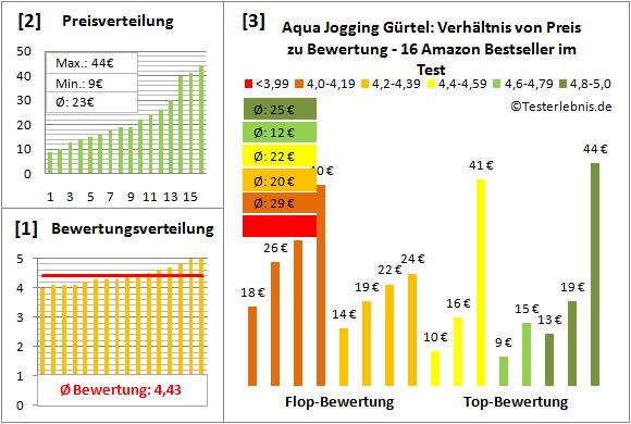 Aqua-Jogging-Guertel Test Bewertung