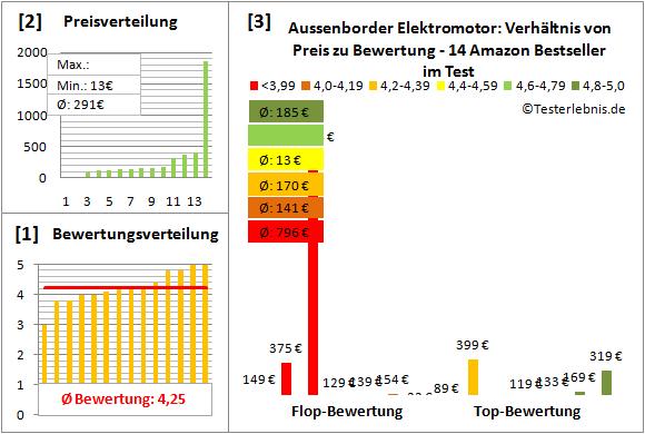 Aussenborder-Elektromotor Test Bewertung