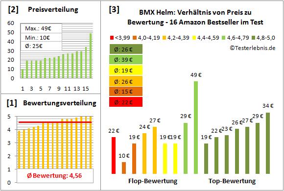 BMX-Helm Test Bewertung