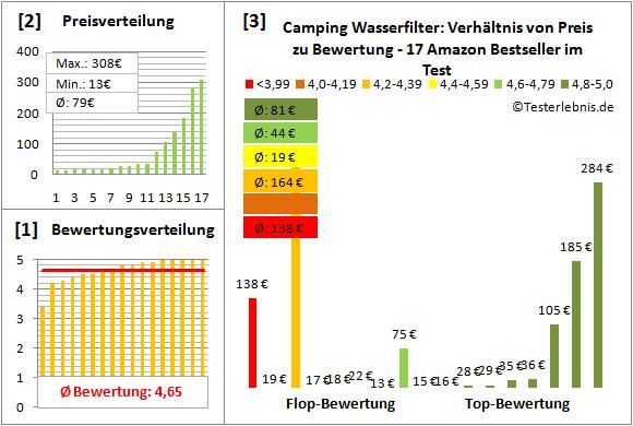 Camping-Wasserfilter Test Bewertung
