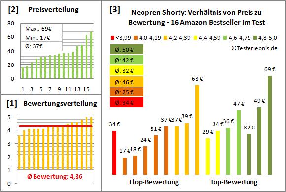 Neopren-Shorty Test Bewertung