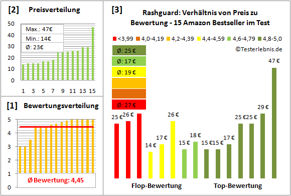 Rashguard Test Bewertung