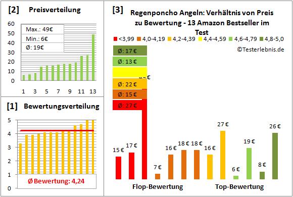 Regenponcho-Angeln Test Bewertung