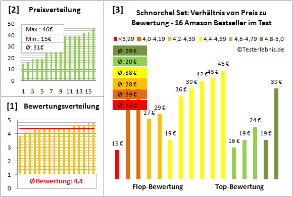 Schnorchel-Set Test Bewertung