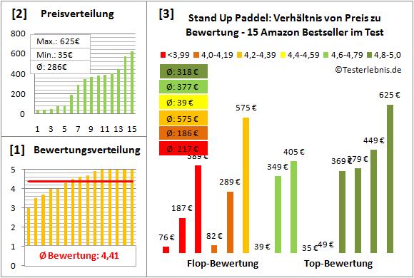 Stand-Up-Paddel Test Bewertung
